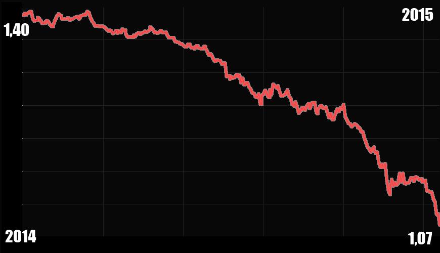 US Dollar Kurs